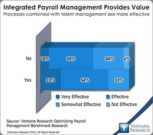 vr_Payroll_Management_01_integrated_payroll_management_provides_value